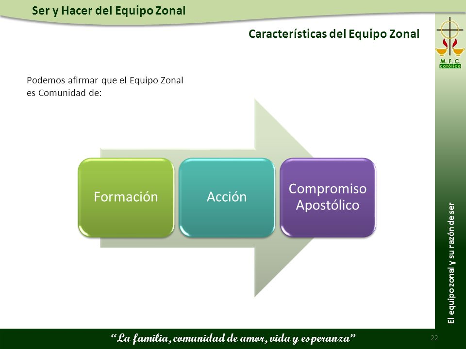 Ser y Hacer del Equipo Zonal La familia, comunidad de amor, vida y esperanza Características del Equipo Zonal 22 Podemos afirmar que el Equipo Zonal e