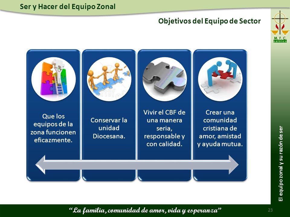 Ser y Hacer del Equipo Zonal La familia, comunidad de amor, vida y esperanza Objetivos del Equipo de Sector 23 Que los equipos de la zona funcionen eficazmente.