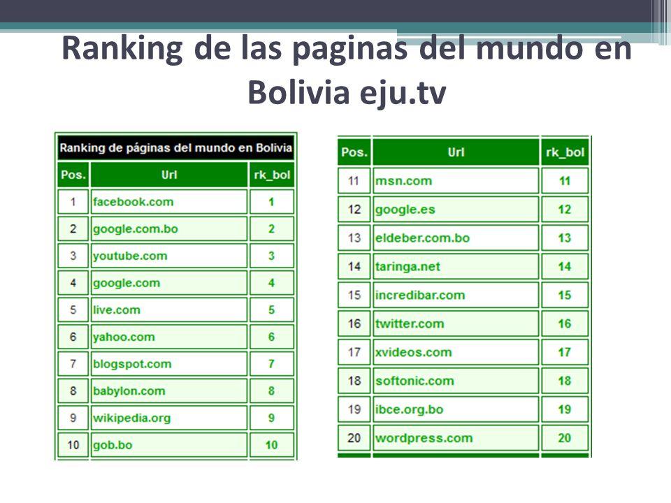 Ranking de las paginas del mundo en Bolivia eju.tv
