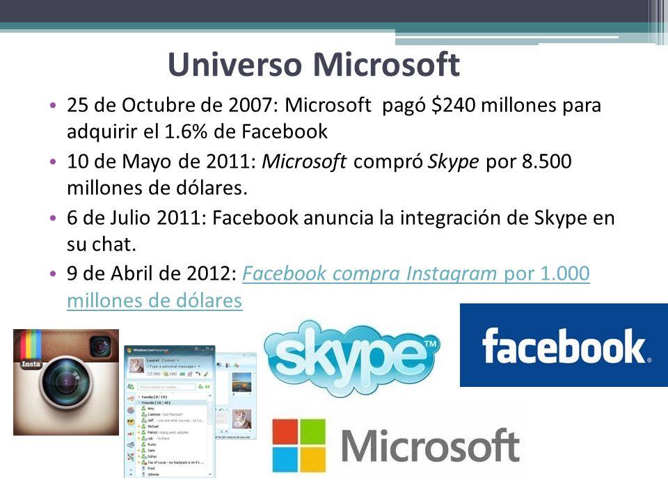 Universo Microsoft 25 de Octubre de 2007: Microsoft pagó $240 millones para adquirir el 1.6% de Facebook 10 de Mayo de 2011: Microsoft compró Skype po