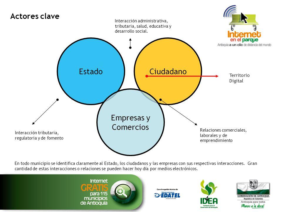 Actores clave 4 EstadoCiudadano Empresas y Comercios Interacción tributaria, regulatoria y de fomento Territorio Digital En todo municipio se identifi