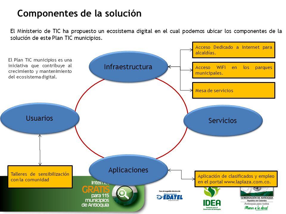 Beneficios de la solución El Ministerio de TIC ha propuesto un ecosistema digital en el cual podemos ubicar los componentes de la solución de este Plan TIC municipios.