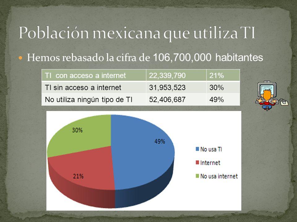 Hemos rebasado la cifra de 106,700,000 habitantes TI con acceso a internet22,339,79021% TI sin acceso a internet31,953,52330% No utiliza ningún tipo de TI52,406,68749%
