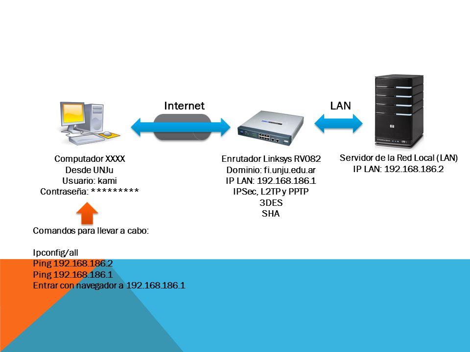 Servidor de la Red Local (LAN) IP LAN: 192.168.186.2 Enrutador Linksys RV082 Dominio: fi.unju.edu.ar IP LAN: 192.168.186.1 IPSec, L2TP y PPTP 3DES SHA