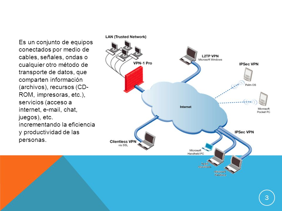 Es un conjunto de equipos conectados por medio de cables, señales, ondas o cualquier otro método de transporte de datos, que comparten información (ar