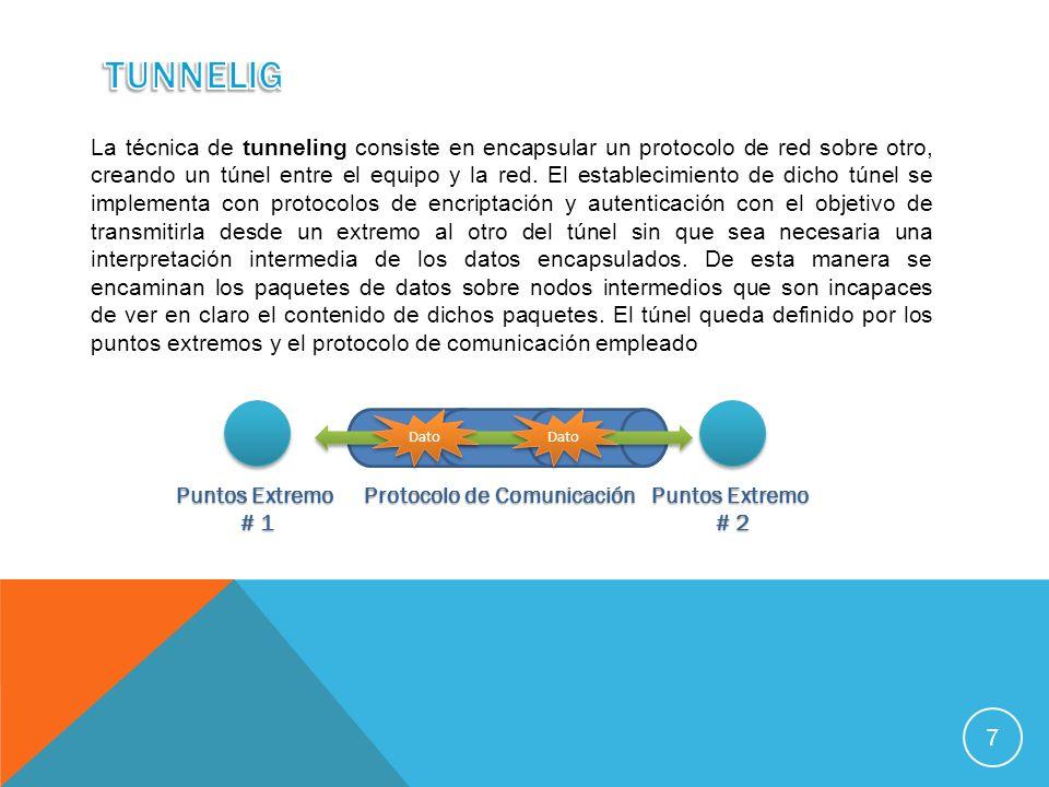 Ejemplos de protocolos de encapsulamiento que se puede enviar por medio del túnel: - L2TP (Layer 2 Tunneling Protocol) - MPLS (Multiprotocol Label Switching) - GRE (Generic Routing Encapsulation) - PPTP (Point-To-Point Tunneling Protocol) - PPPoE (Point-To-Point Protocol over Ethernet) - PPPoA (Point-To-Point over ATM) - IPSec (Internet Protocol Security) - TLS (Transport Layer Security) - SSH (Secure Shell) - L2F (Layer 2 Forwarding) 8