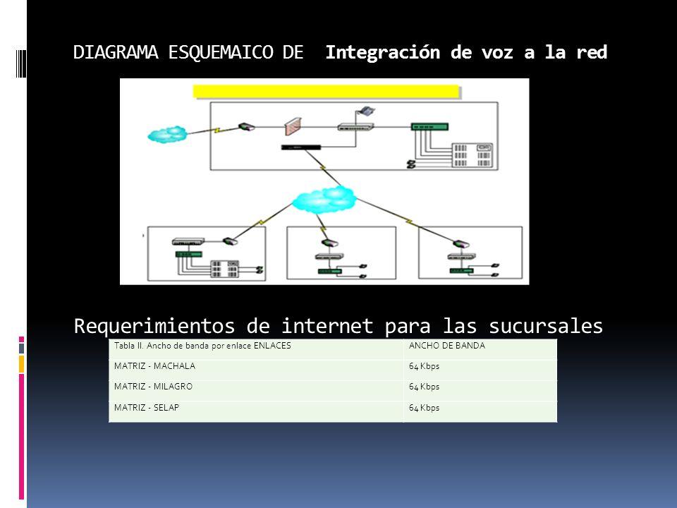 DIAGRAMA ESQUEMAICO DE Integración de voz a la red Requerimientos de internet para las sucursales Tabla II. Ancho de banda por enlace ENLACESANCHO DE