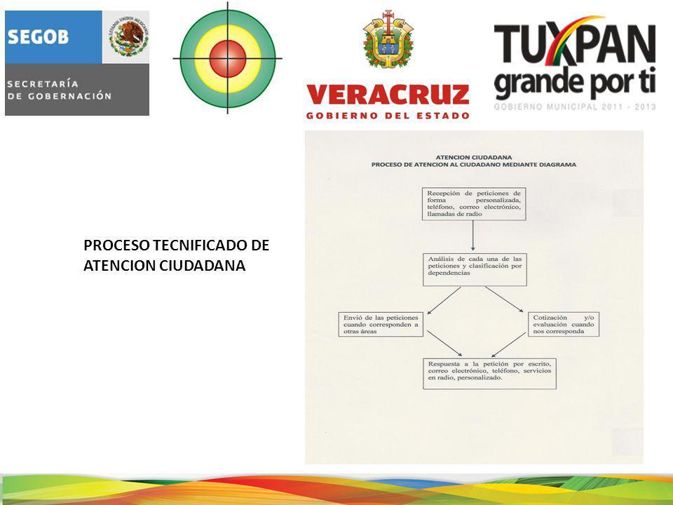 PROCESO TECNIFICADO DE ATENCION CIUDADANA