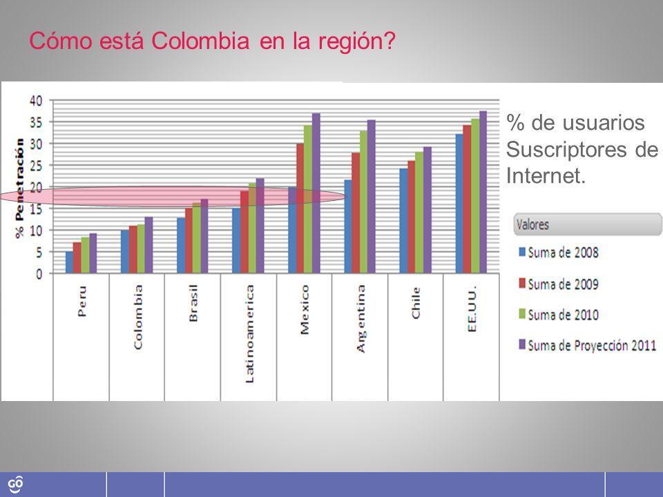 Cómo está Colombia en la región? ISI Indicador de la información De la sociedad. TIC Equipamiento y Servicios Entorno de la sociedad Económico, Instit