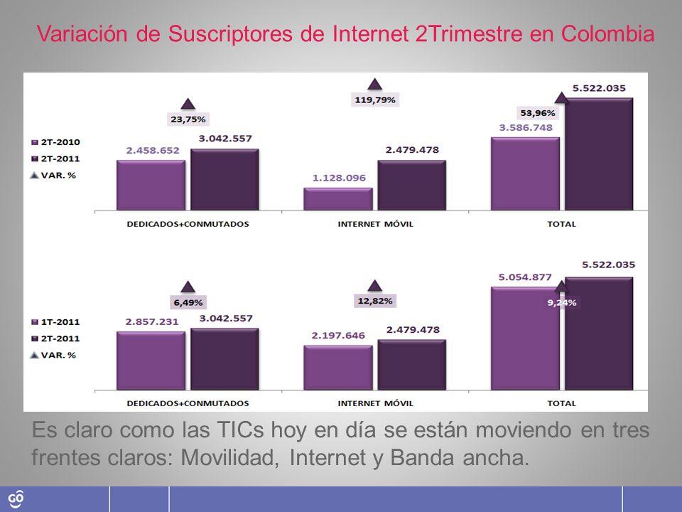 Internet Móvil se convierte en el tipo de acceso a internet que está jalonando las TICs Variación de Suscriptores de Internet 2Trimestre en Colombia E