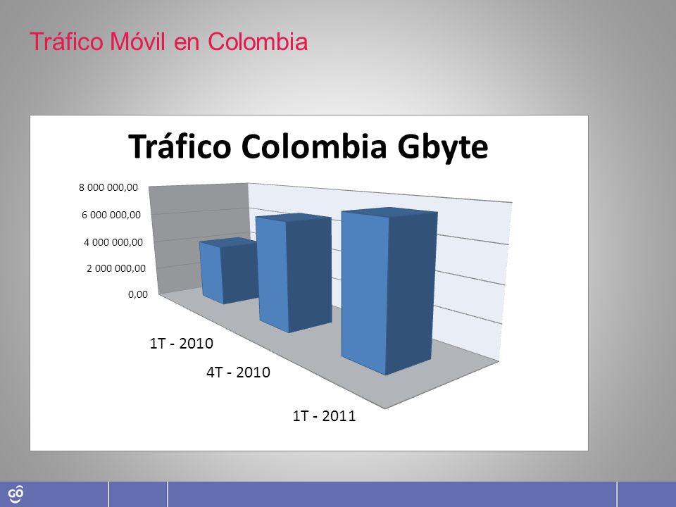 Tráfico Móvil en Colombia