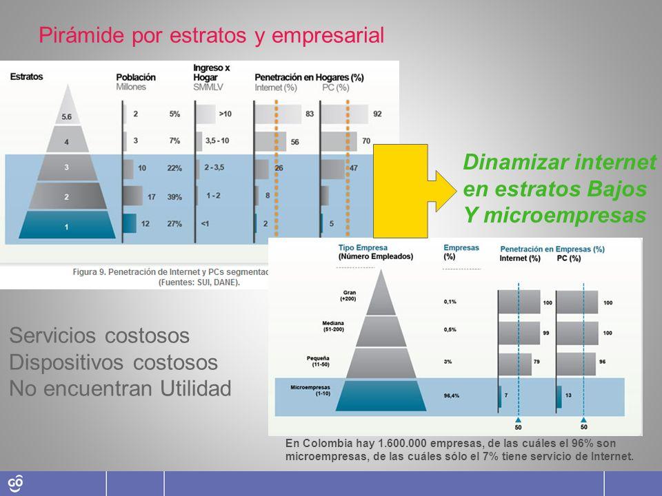Pirámide por estratos y empresarial Dinamizar internet en estratos Bajos Y microempresas Servicios costosos Dispositivos costosos No encuentran Utilid