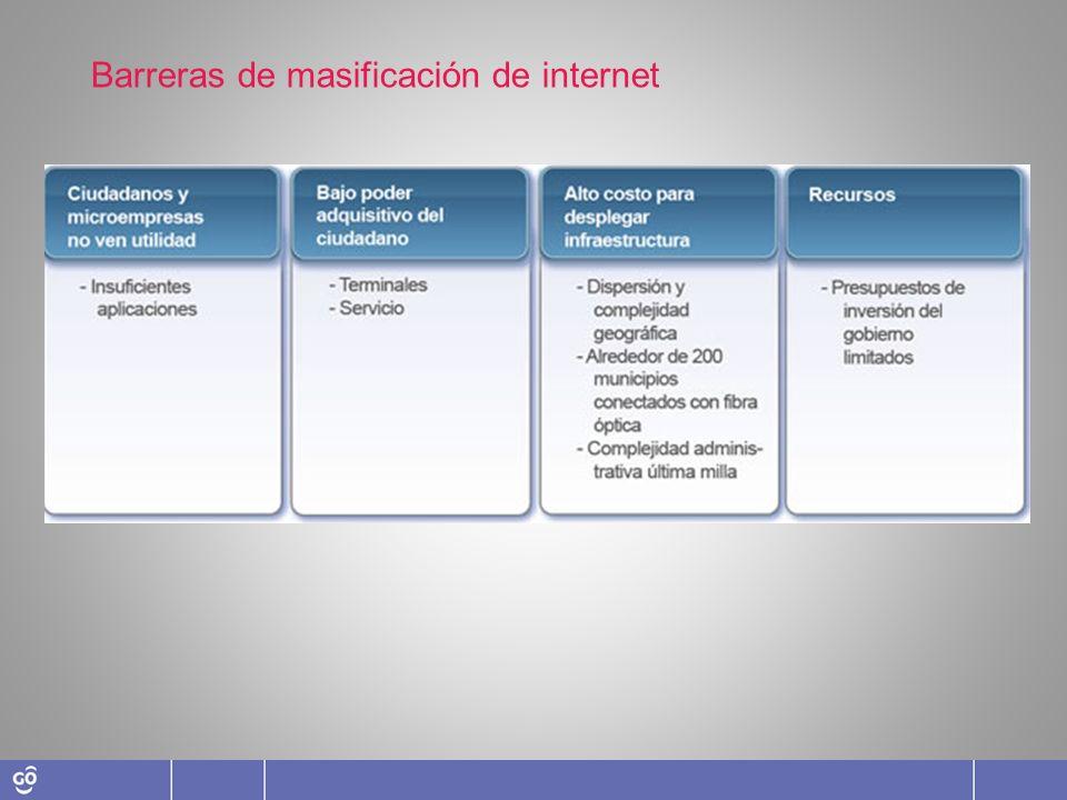 Barreras de masificación de internet