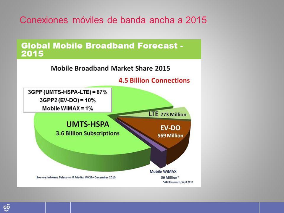 La tendencia en América sigue la tendencia mundial donde se aprecia una reducción en usuarios 2G y un aumento de usuarios 3G y 4G Proyección de crecimiento de usuarios por Tecnología en América.