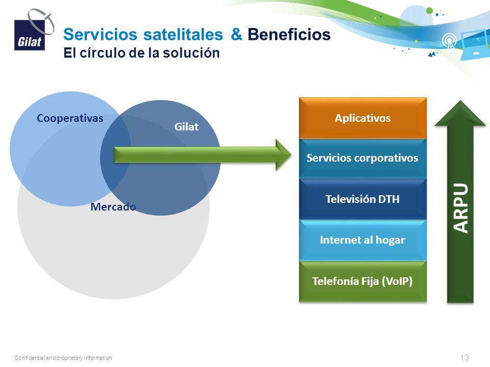 Confidential and proprietary information Mercado Servicios satelitales & Beneficios El círculo de la solución 13 Cooperativas Gilat Telefonía Fija (Vo