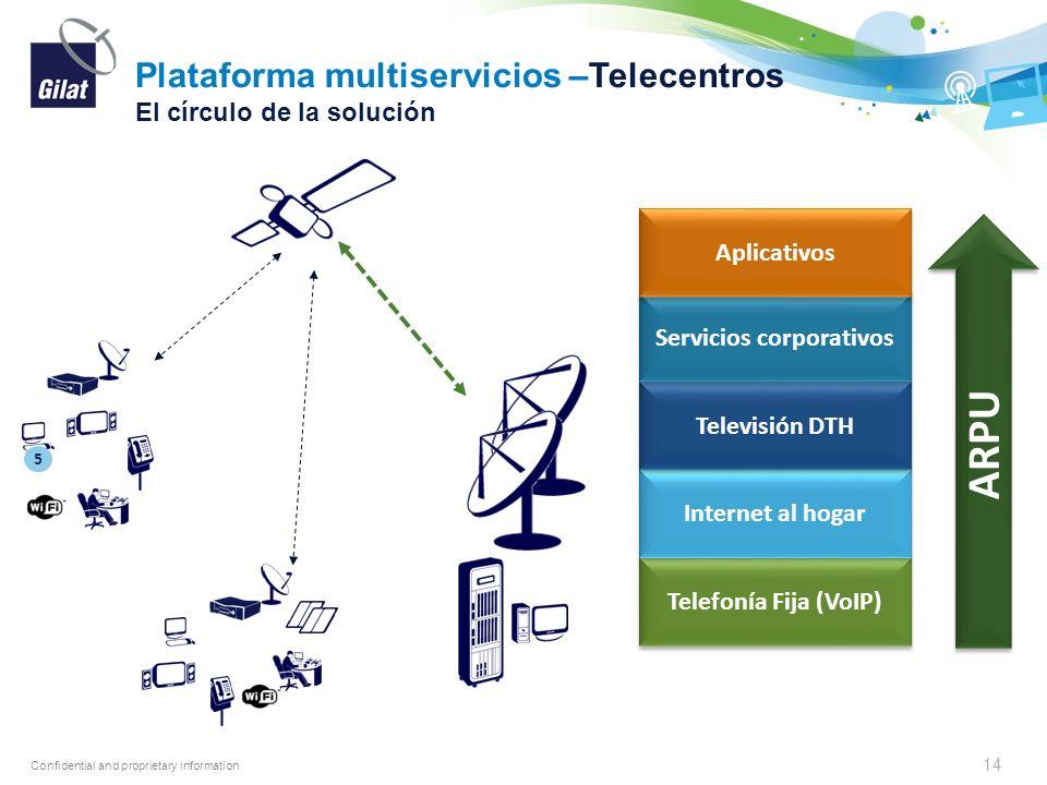 Confidential and proprietary information Plataforma multiservicios –Telecentros El círculo de la solución 14 Telefonía Fija (VoIP) Internet al hogar T