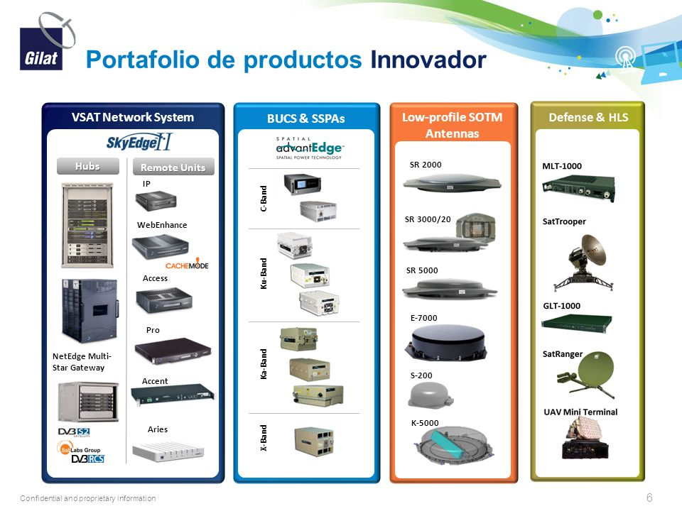 Confidential and proprietary information Portafolio de productos Innovador C-Band Ku-Band Ka-Band X-Band BUCS & SSPAs SR 2000 SR 3000/20 SR 5000 S-200