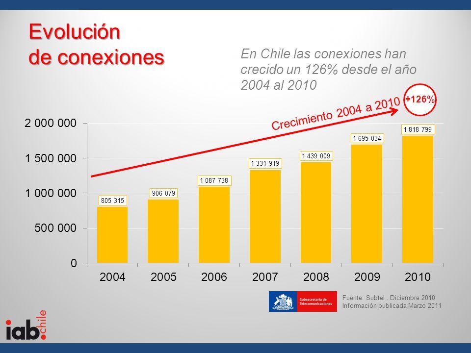 Evolución de conexiones Fuente: Subtel. Diciembre 2010 Información publicada Marzo 2011 En Chile las conexiones han crecido un 126% desde el año 2004