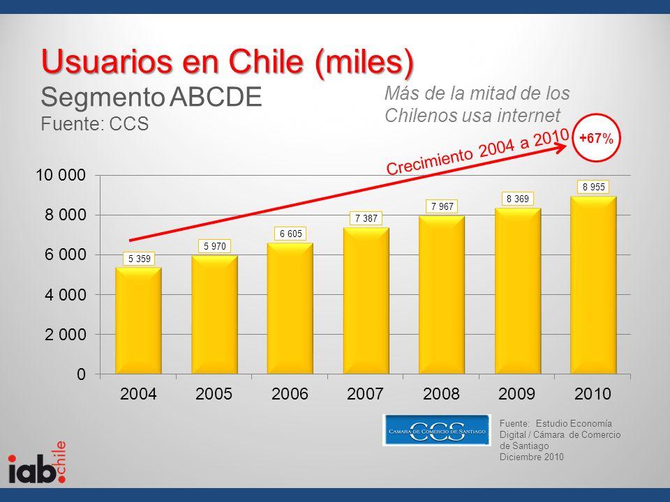 Usuarios en Chile (miles) Usuarios en Chile (miles) Segmento ABCDE Fuente: CCS +67% Fuente: Estudio Economía Digital / Cámara de Comercio de Santiago
