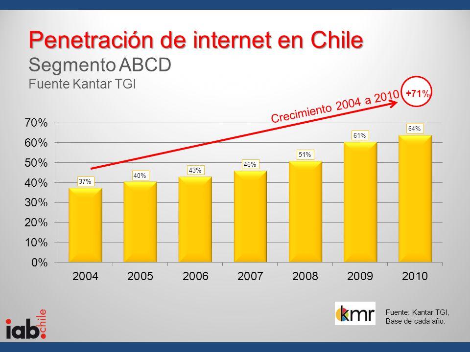 Penetración de internet en Chile Penetración de internet en Chile Segmento ABCD Fuente Kantar TGI +71% Fuente: Kantar TGI, Base de cada año. Crecimien