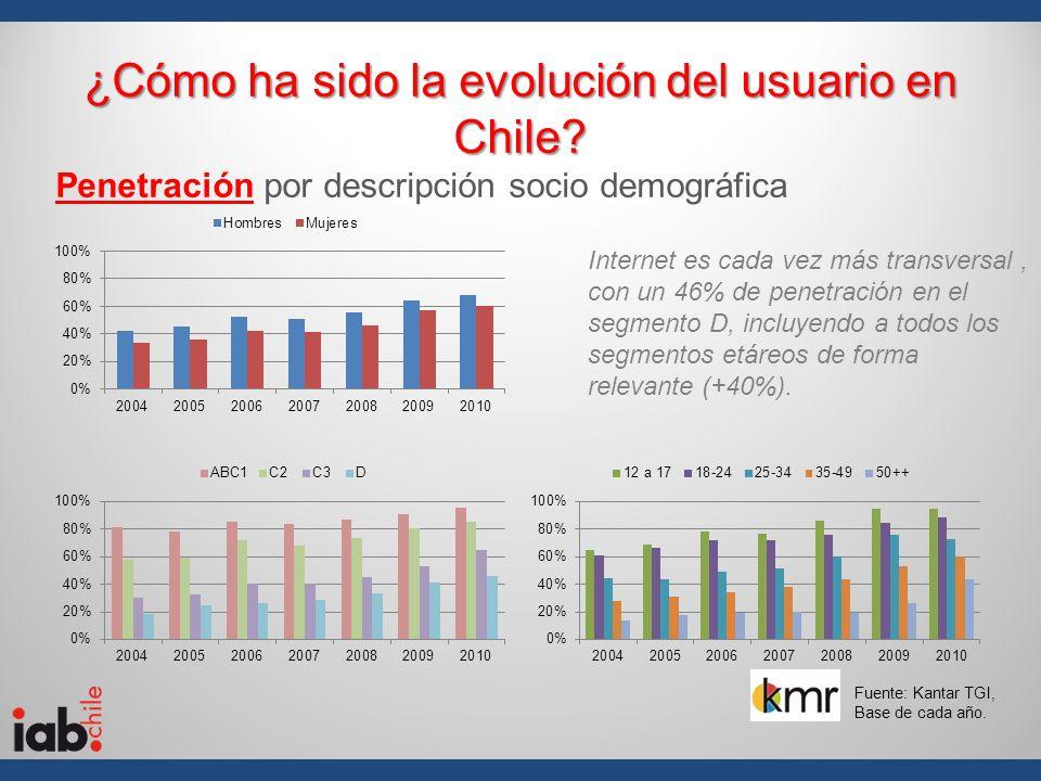 ¿Cómo ha sido la evolución del usuario en Chile? Penetración por descripción socio demográfica Internet es cada vez más transversal, con un 46% de pen
