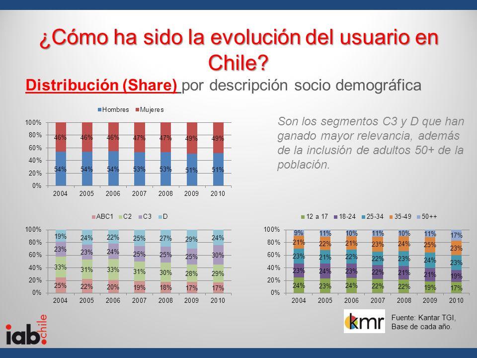 ¿Cómo ha sido la evolución del usuario en Chile? Distribución (Share) por descripción socio demográfica Son los segmentos C3 y D que han ganado mayor