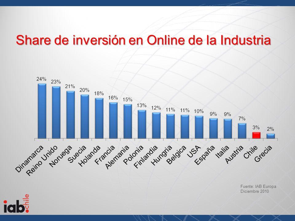 Fuente: IAB Europa Diciembre 2010 Share de inversión en Online de la Industria