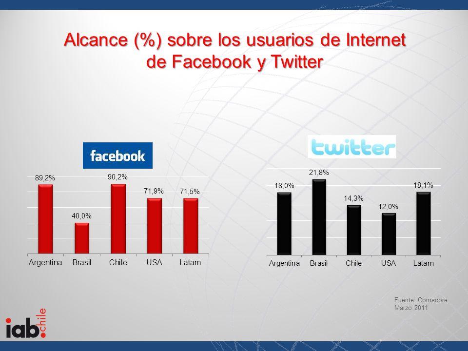 Alcance (%) sobre los usuarios de Internet de Facebook y Twitter Fuente: Comscore Marzo 2011