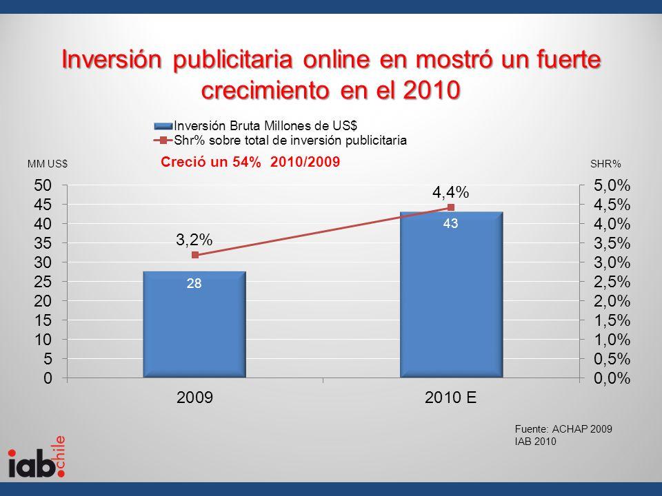Inversión publicitaria online en mostró un fuerte crecimiento en el 2010 MM US$SHR% Fuente: ACHAP 2009 IAB 2010 Creció un 54% 2010/2009