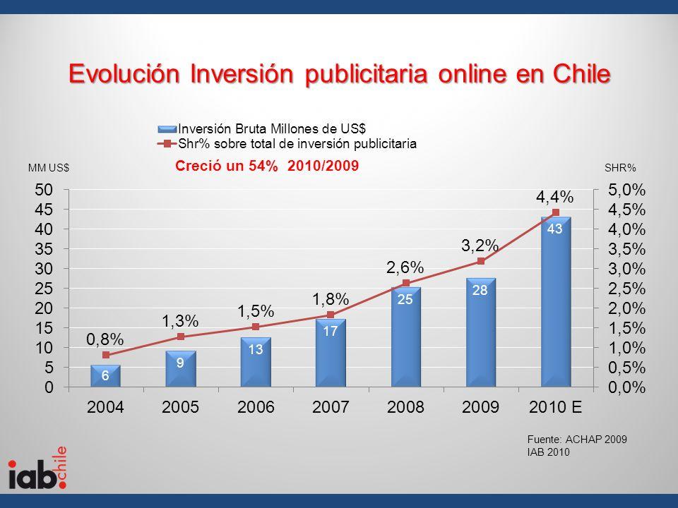 Evolución Inversión publicitaria online en Chile MM US$SHR% Fuente: ACHAP 2009 IAB 2010 Creció un 54% 2010/2009