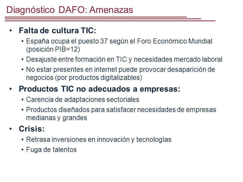 Diagnóstico DAFO: Amenazas Falta de cultura TIC: España ocupa el puesto 37 según el Foro Económico Mundial (posición PIB=12) Desajuste entre formación en TIC y necesidades mercado laboral No estar presentes en internet puede provocar desaparición de negocios (por productos digitalizables) Productos TIC no adecuados a empresas: Carencia de adaptaciones sectoriales Productos diseñados para satisfacer necesidades de empresas medianas y grandes Crisis: Retrasa inversiones en innovación y tecnologías Fuga de talentos