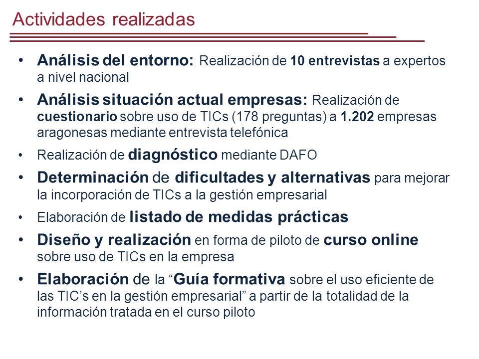 Análisis del entorno Entrevistados: