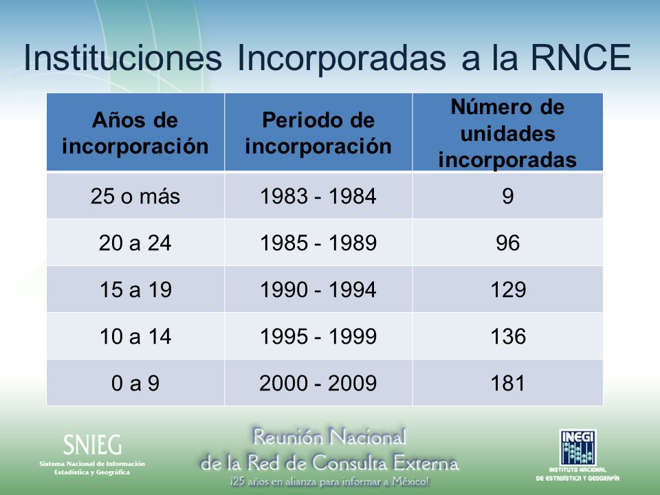 Años de incorporación Periodo de incorporación Número de unidades incorporadas 25 o más1983 - 19849 20 a 241985 - 198996 15 a 191990 - 1994129 10 a 14