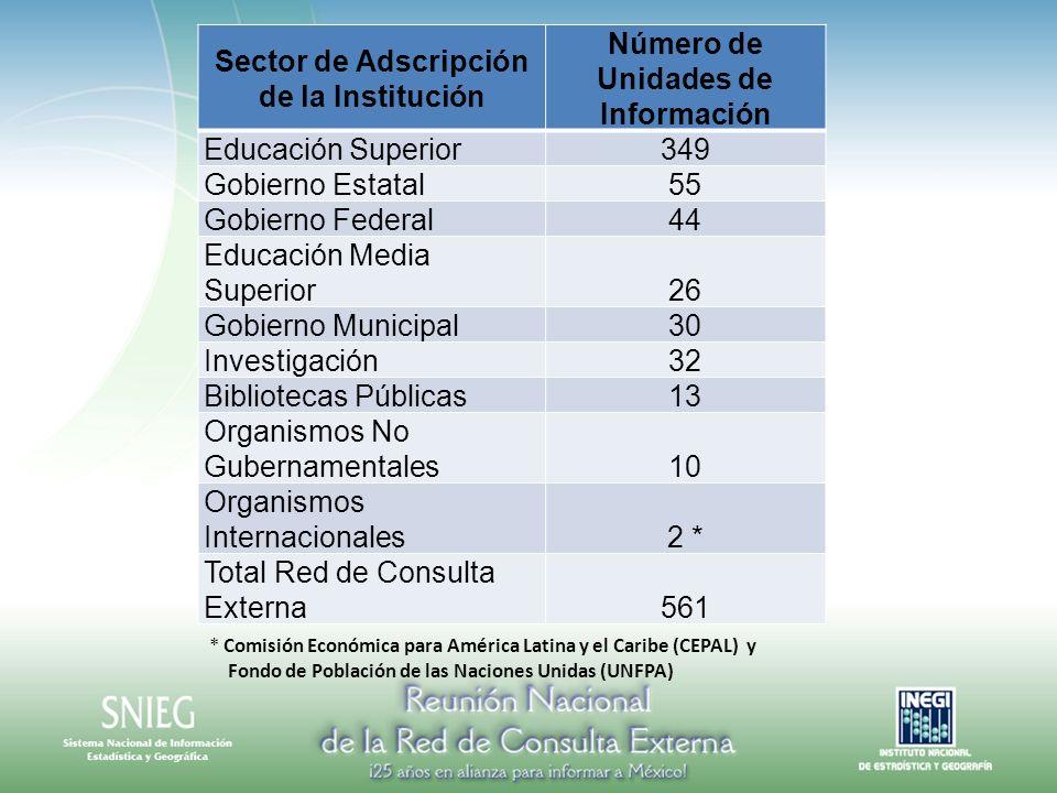 Sector de Adscripción de la Institución Número de Unidades de Información Educación Superior349 Gobierno Estatal55 Gobierno Federal44 Educación Media
