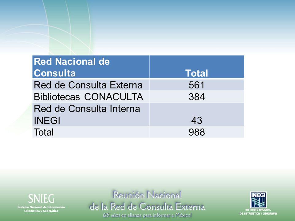 Red Nacional de ConsultaTotal Red de Consulta Externa561 Bibliotecas CONACULTA384 Red de Consulta Interna INEGI43 Total988