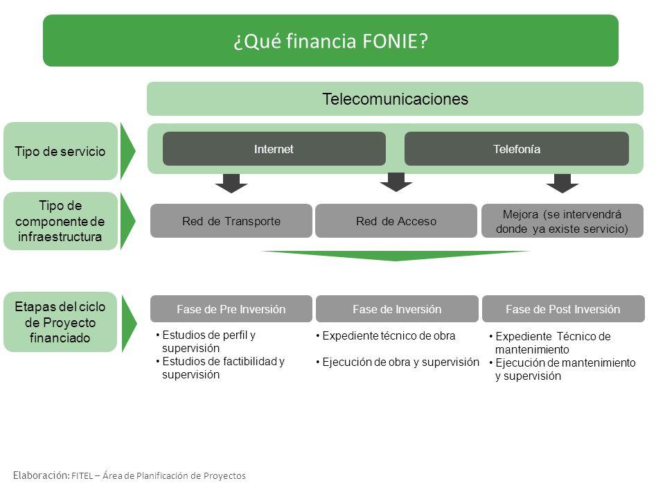 ¿Qué financia FONIE? Telecomunicaciones Fase de Pre Inversión Etapas del ciclo de Proyecto financiado InternetTelefonía Fase de InversiónFase de Post