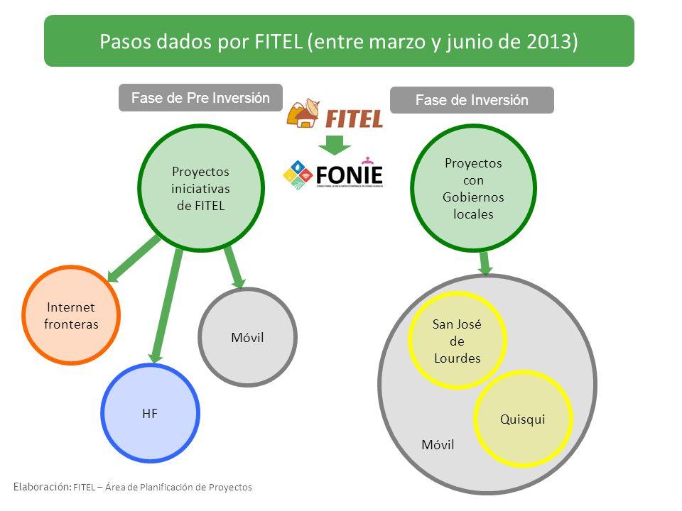 Proyectos iniciativas de FITEL Pasos dados por FITEL (entre marzo y junio de 2013) Elaboración : FITEL – Área de Planificación de Proyectos Proyectos