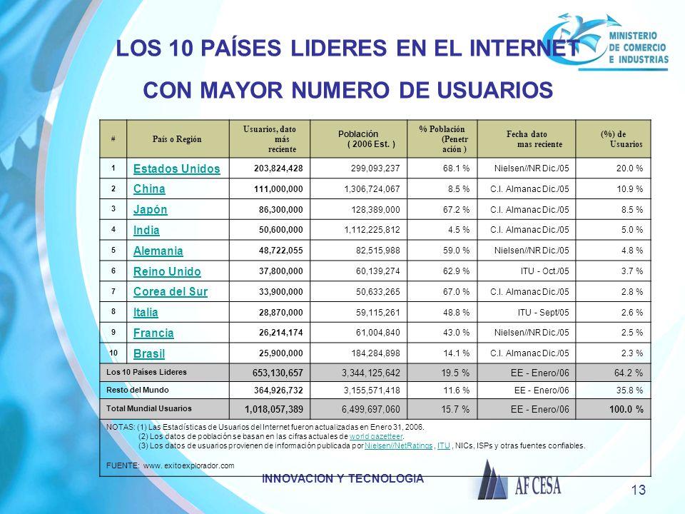 INNOVACION Y TECNOLOGIA 13 LOS 10 PAÍSES LIDERES EN EL INTERNET CON MAYOR NUMERO DE USUARIOS # País o Región Usuarios, dato más reciente Población ( 2006 Est.