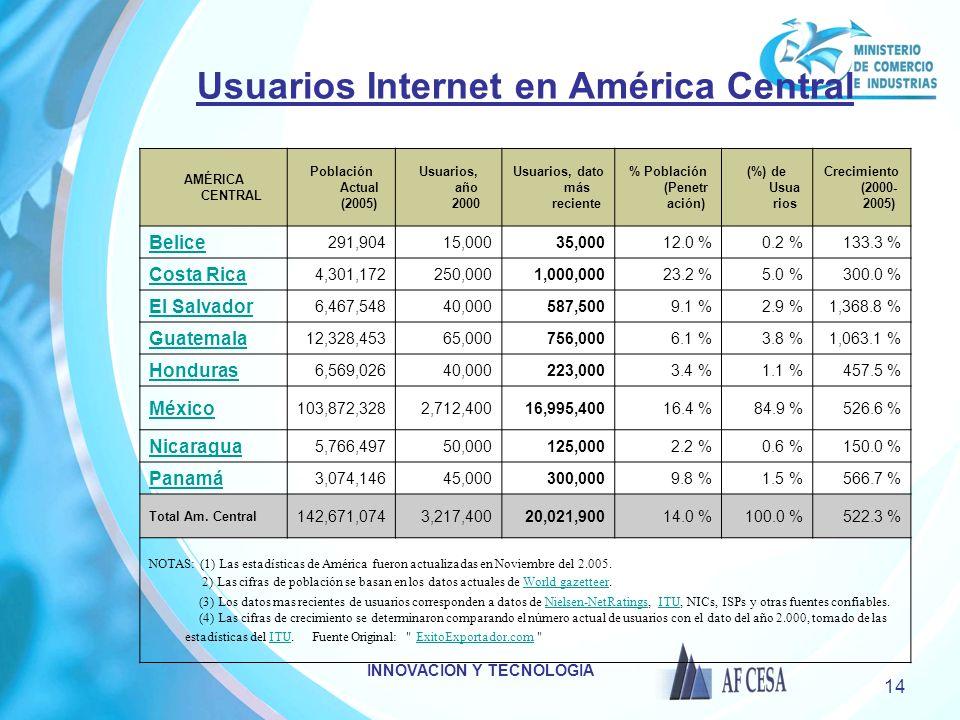INNOVACION Y TECNOLOGIA 14 Usuarios Internet en América Central AMÉRICA CENTRAL Población Actual (2005) Usuarios, año 2000 Usuarios, dato más reciente % Población (Penetr ación) (%) de Usua rios Crecimiento (2000- 2005) Belice 291,90415,00035,00012.0 %0.2 %133.3 % Costa Rica 4,301,172250,0001,000,00023.2 %5.0 %300.0 % El Salvador 6,467,54840,000587,5009.1 %2.9 %1,368.8 % Guatemala 12,328,45365,000756,0006.1 %3.8 %1,063.1 % Honduras 6,569,02640,000223,0003.4 %1.1 %457.5 % México 103,872,3282,712,40016,995,40016.4 %84.9 %526.6 % Nicaragua 5,766,49750,000125,0002.2 %0.6 %150.0 % Panamá 3,074,14645,000300,0009.8 %1.5 %566.7 % Total Am.