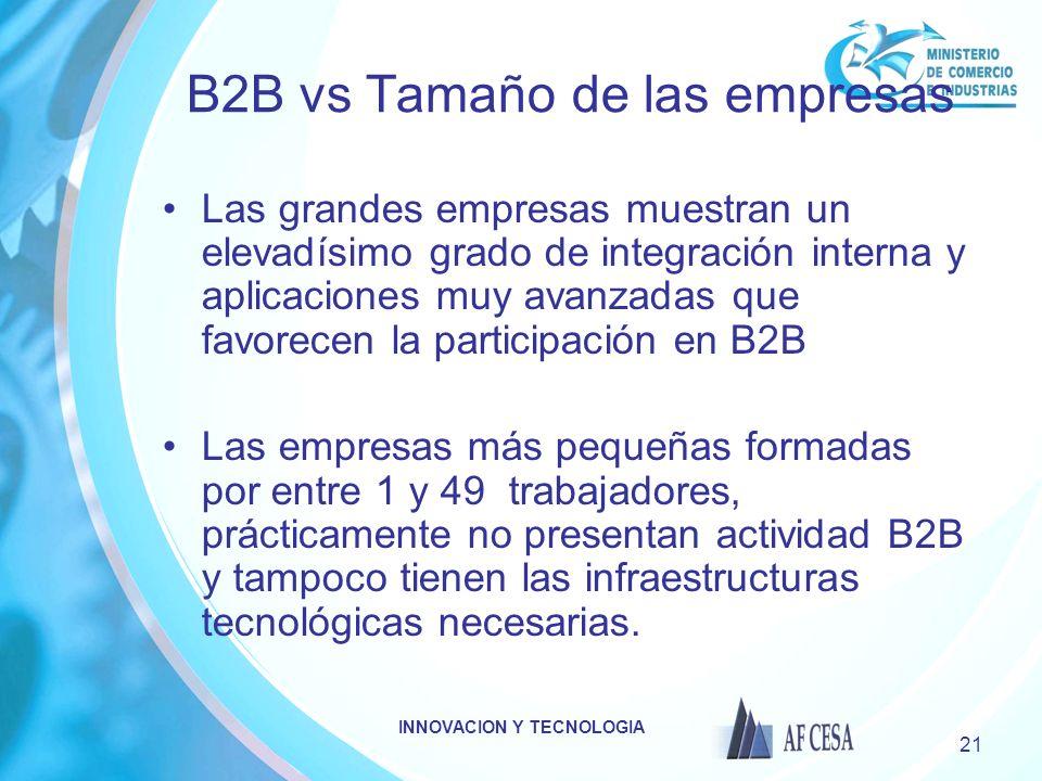 INNOVACION Y TECNOLOGIA 21 B2B vs Tamaño de las empresas Las grandes empresas muestran un elevadísimo grado de integración interna y aplicaciones muy