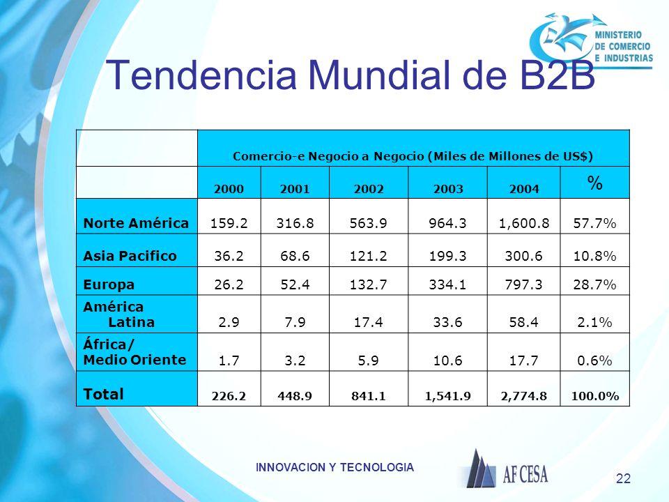 INNOVACION Y TECNOLOGIA 22 Tendencia Mundial de B2B Comercio-e Negocio a Negocio (Miles de Millones de US$) 20002001200220032004 % Norte América159.23