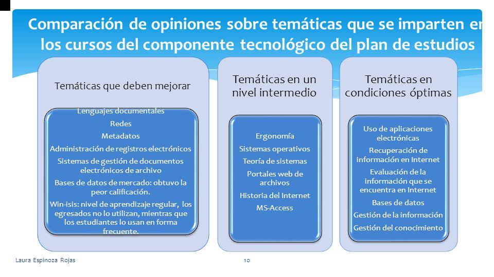 Laura Espinoza Rojas10 Comparación de opiniones sobre temáticas que se imparten en los cursos del componente tecnológico del plan de estudios Temática