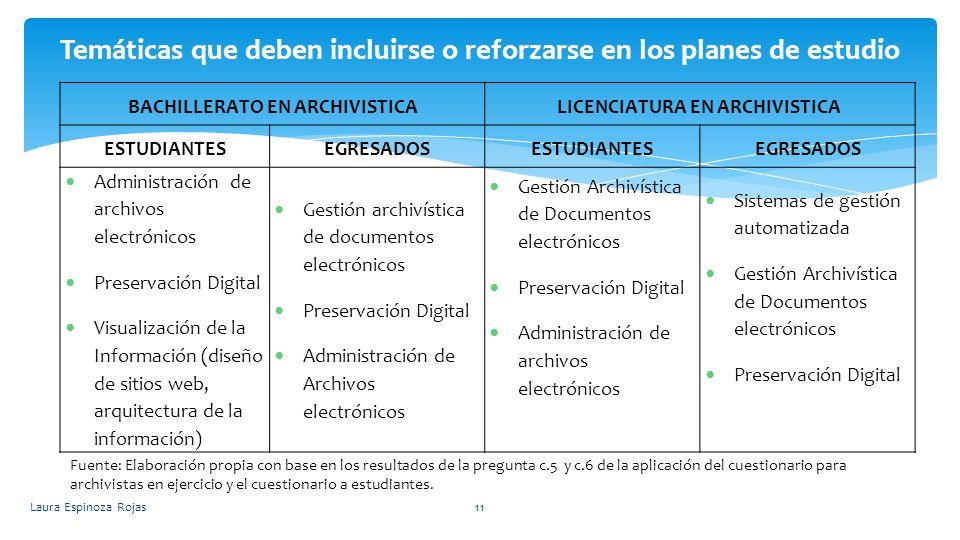 Laura Espinoza Rojas11 Temáticas que deben incluirse o reforzarse en los planes de estudio BACHILLERATO EN ARCHIVISTICALICENCIATURA EN ARCHIVISTICA ES