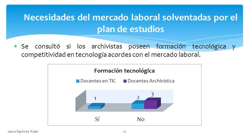 Necesidades del mercado laboral solventadas por el plan de estudios Laura Espinoza Rojas12 Se consultó si los archivistas poseen formación tecnológica