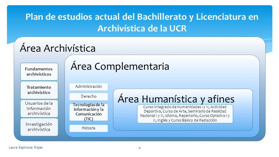 Área Archivística Fundamentos archivísticos Tratamiento archivístico Usuarios de la información archivística Investigación archivística Área Complemen