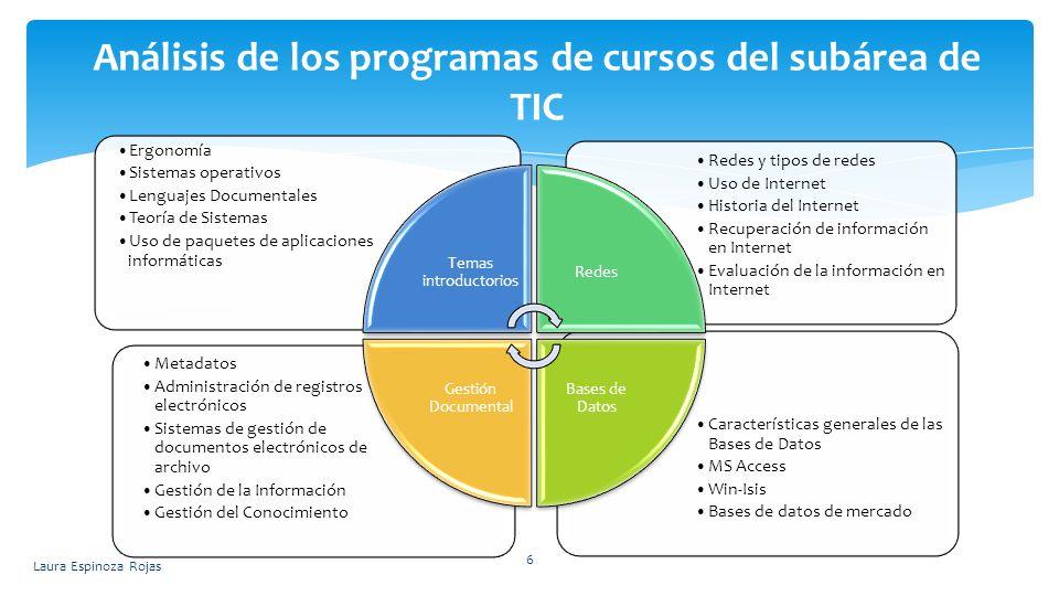 Laura Espinoza Rojas 6 Análisis de los programas de cursos del subárea de TIC Características generales de las Bases de Datos MS Access Win-Isis Bases