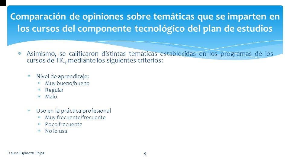 Laura Espinoza Rojas10 Comparación de opiniones sobre temáticas que se imparten en los cursos del componente tecnológico del plan de estudios Temáticas que deben mejorar Lenguajes documentales Redes Metadatos Administración de registros electrónicos Sistemas de gestión de documentos electrónicos de archivo Bases de datos de mercado: obtuvo la peor calificación.