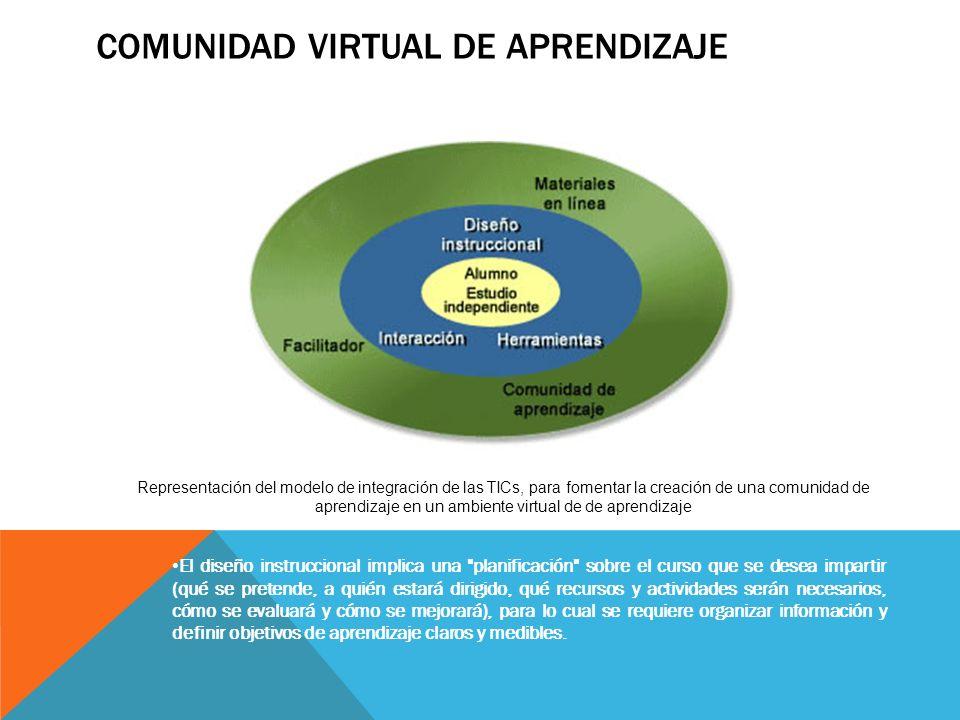 COMUNIDAD VIRTUAL DE APRENDIZAJE Representación del modelo de integración de las TICs, para fomentar la creación de una comunidad de aprendizaje en un
