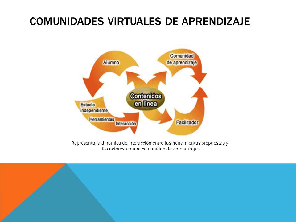 COMUNIDADES VIRTUALES DE APRENDIZAJE Representa la dinámica de interacción entre las herramientas propuestas y los actores en una comunidad de aprendi
