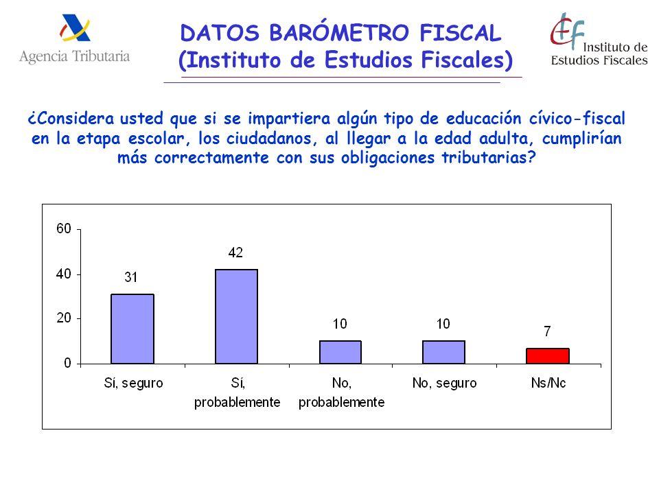 DATOS BARÓMETRO FISCAL (Instituto de Estudios Fiscales) ¿Considera usted que si se impartiera algún tipo de educación cívico-fiscal en la etapa escola